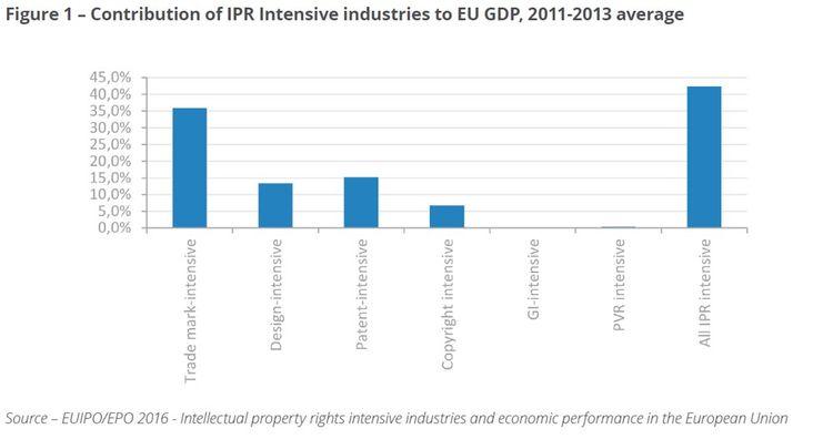 Les entreprises à la tête de marques commerciales représentent plus de 35% du PIB européen