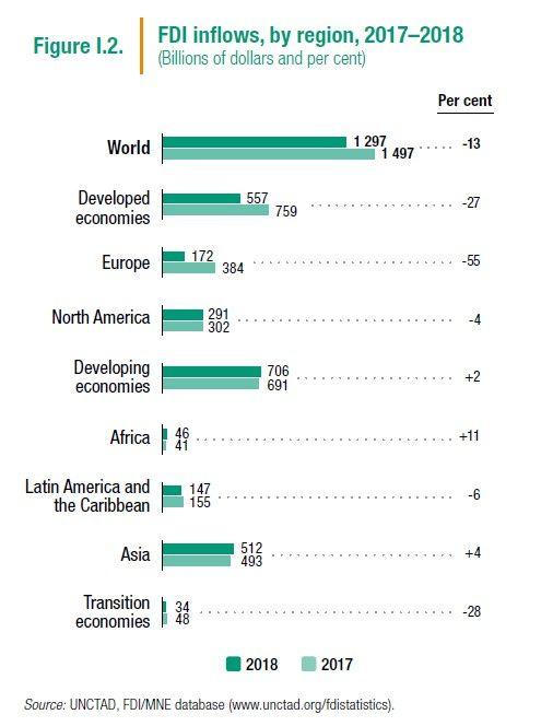 Les flux d'investissements directs étrangers par grandes régions