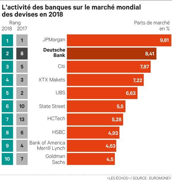 Pour la deuxième année consécutive, JP Morgan est leader mondial sur le marché des changes