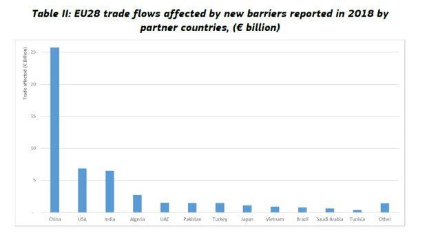 flujos comerciales europeos afectados Para 2018 medidas comerciales restrictivas, por país.
