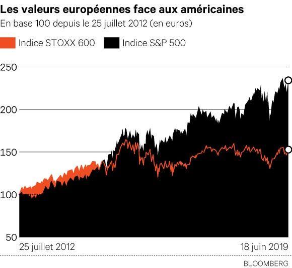 Bourses / BCE / Fed : L'appel du 18 juin
