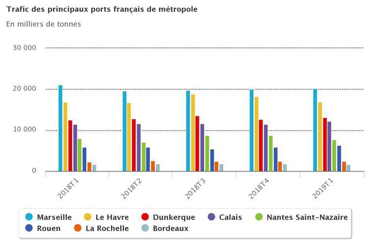 Portés par la reprise du trafic roulier Dunkerque (+3,4%) Calais (+6,9%) et Rouen (+7,7%) progressent.