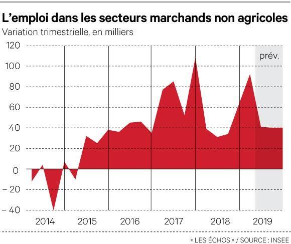 France : l'Insee anticipe une croissance économique de 1,3 % en 2019
