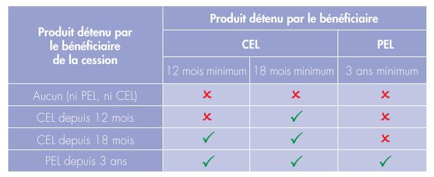 Possibilités de cession de droits à prêts issus d'un CEL ou d'un PEL