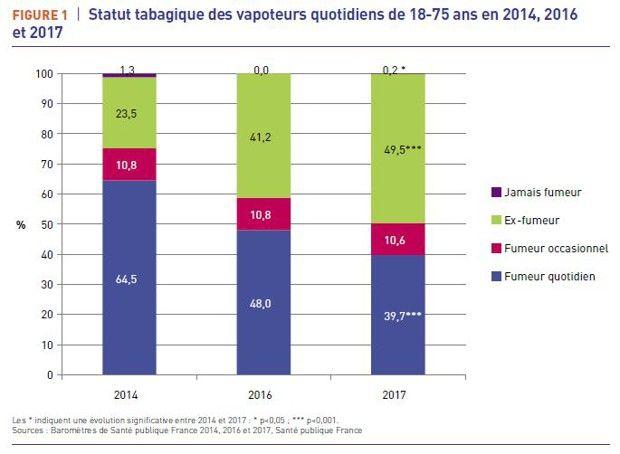 Tabac : 700 000 Français ont arrêté grâce à la cigarette électronique