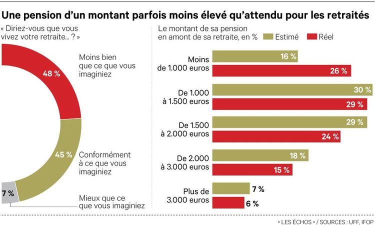 Une pension d'un montant parfois moins élevé qu'attendu pour les retraités.
