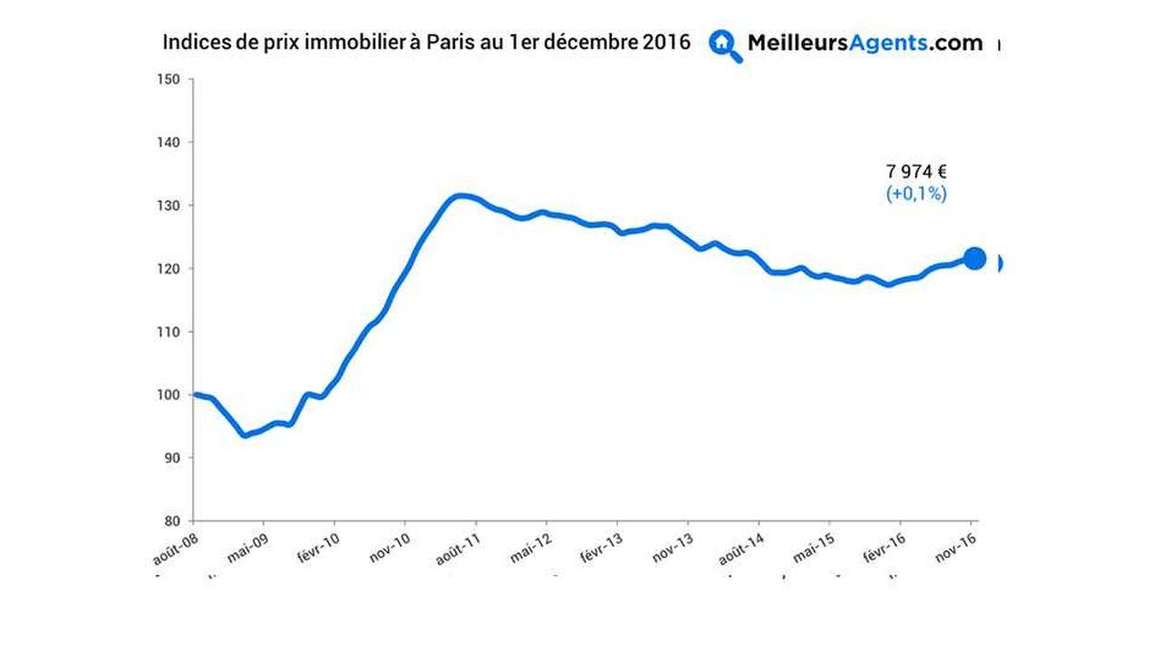 Immobilier : le baromètre toujours à la hausse