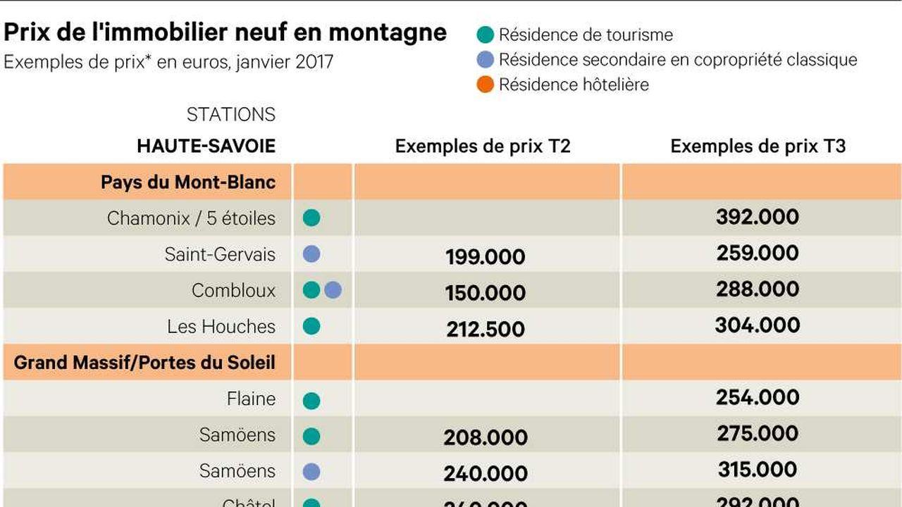 Immobilier : les prix du neuf en montagne
