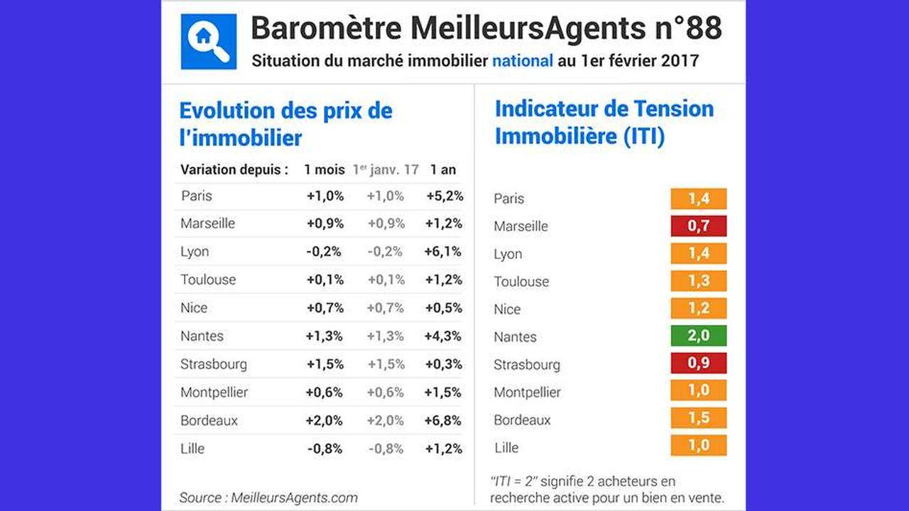 Immobilier : les prix recommencent à flamber dans les grandes villes