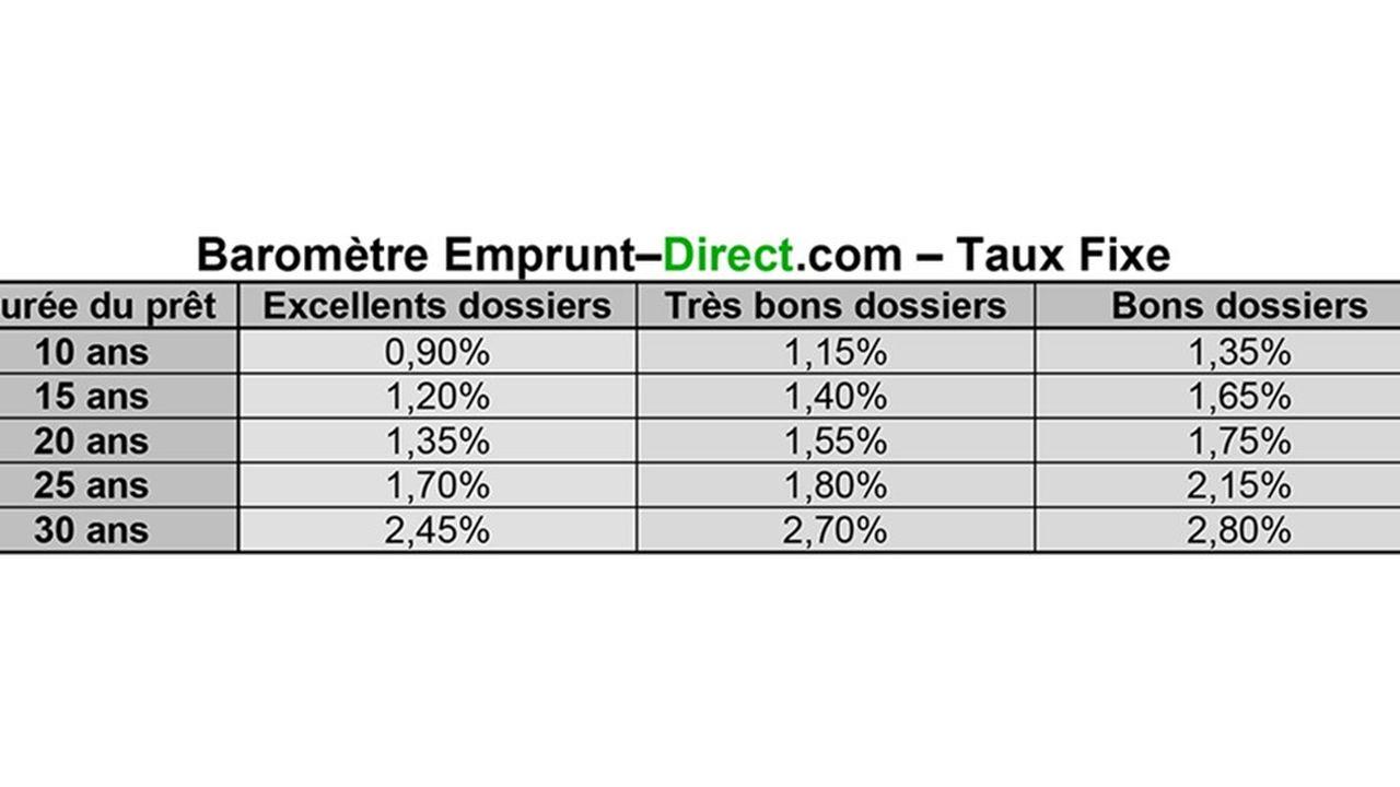 2086435_barometre-du-credit-immobilier-la-legere-remontee-des-taux-se-poursuit-web-tete-0212070221774.jpg