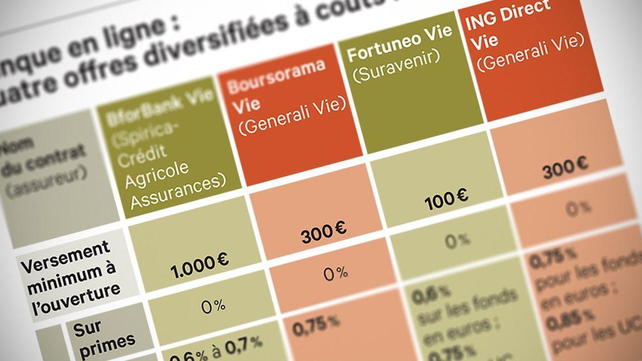 Assurance-vie: le match euros vs eurocroissance
