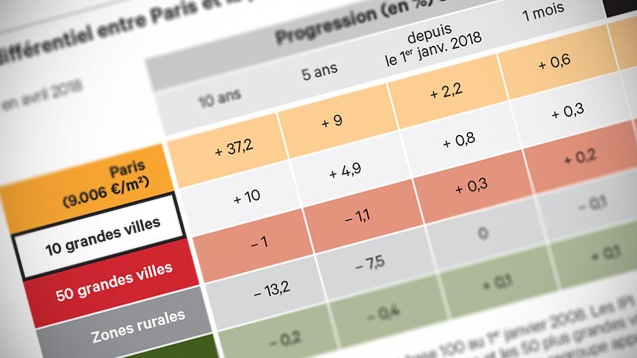 Les indices des prix immobiliers (IPI) MeilleursAgents- «Les Echos» pour suivre au plus près l'évolution du marché.