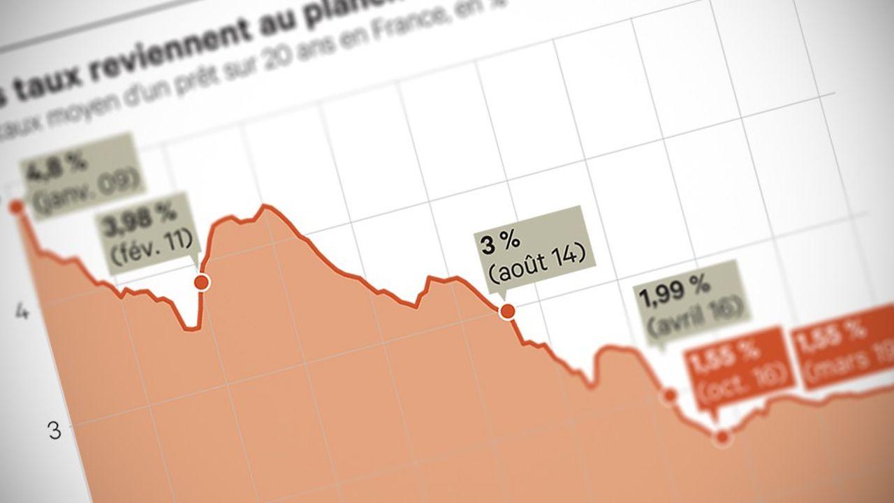 Les taux des crédits immobiliers sont au plus bas.