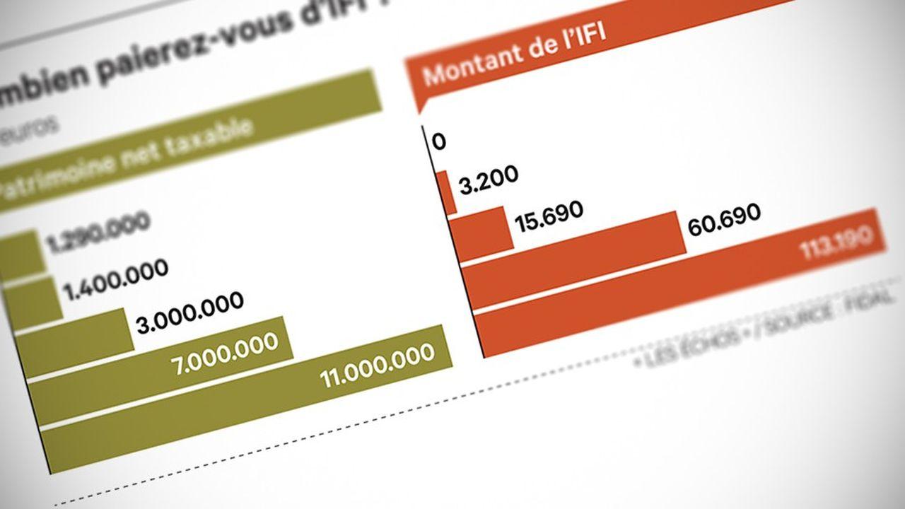2258284_special-ifi-2019-qui-doit-payer-limpot-sur-la-fortune-immobiliere-web-tete-060874469662.jpg