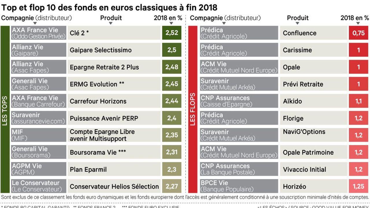 Assurance Vie Quel Avenir Pour Nos Fonds En Euros Les Echos