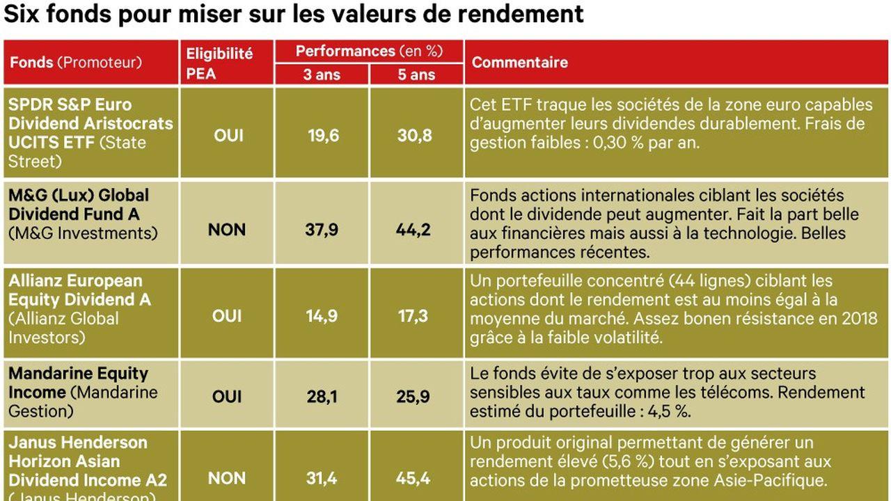 2269805_bourse-misez-sur-les-actions-a-fort-rendement-web-tete-0601320634642.jpg