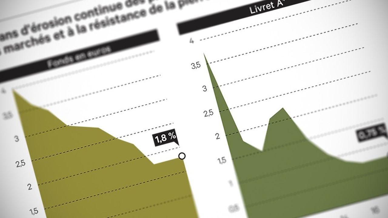 En moyenne, le taux d'épargne des Français rapporté à leur revenu brut est de 13,9 % en 2018.
