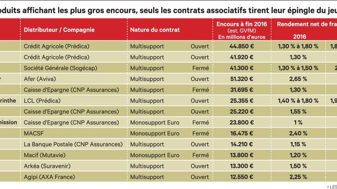 Vers un rendement négatif des fonds d'assurance-vie en euros