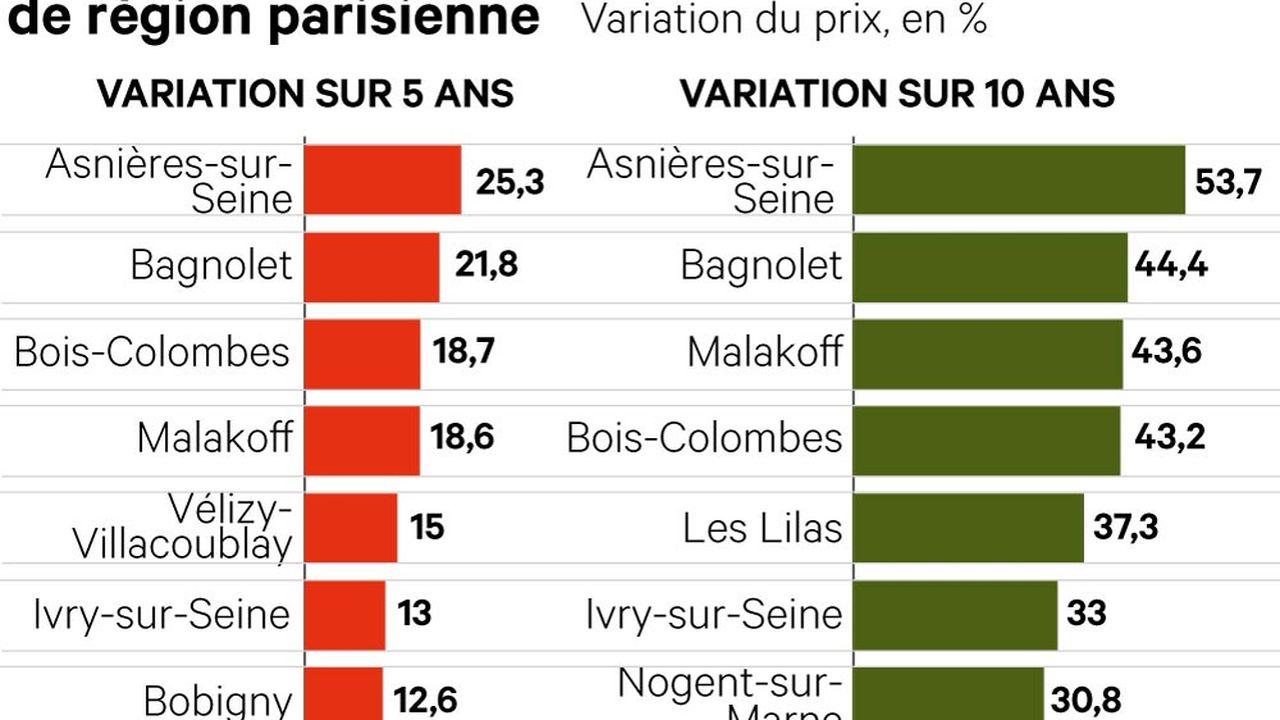 Top 10 des plus fortes hausses en région parisienne