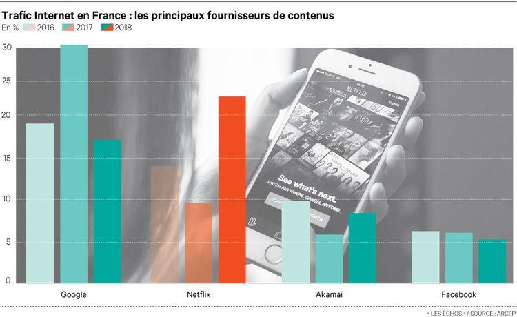 En 2018, Netflix a monopolisé presque 25% de la bande passante des quatre opérateurs français, selon l'Arcep.