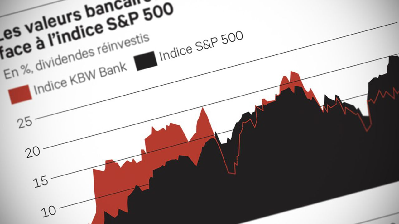 Double (KBW_Bank_Index)