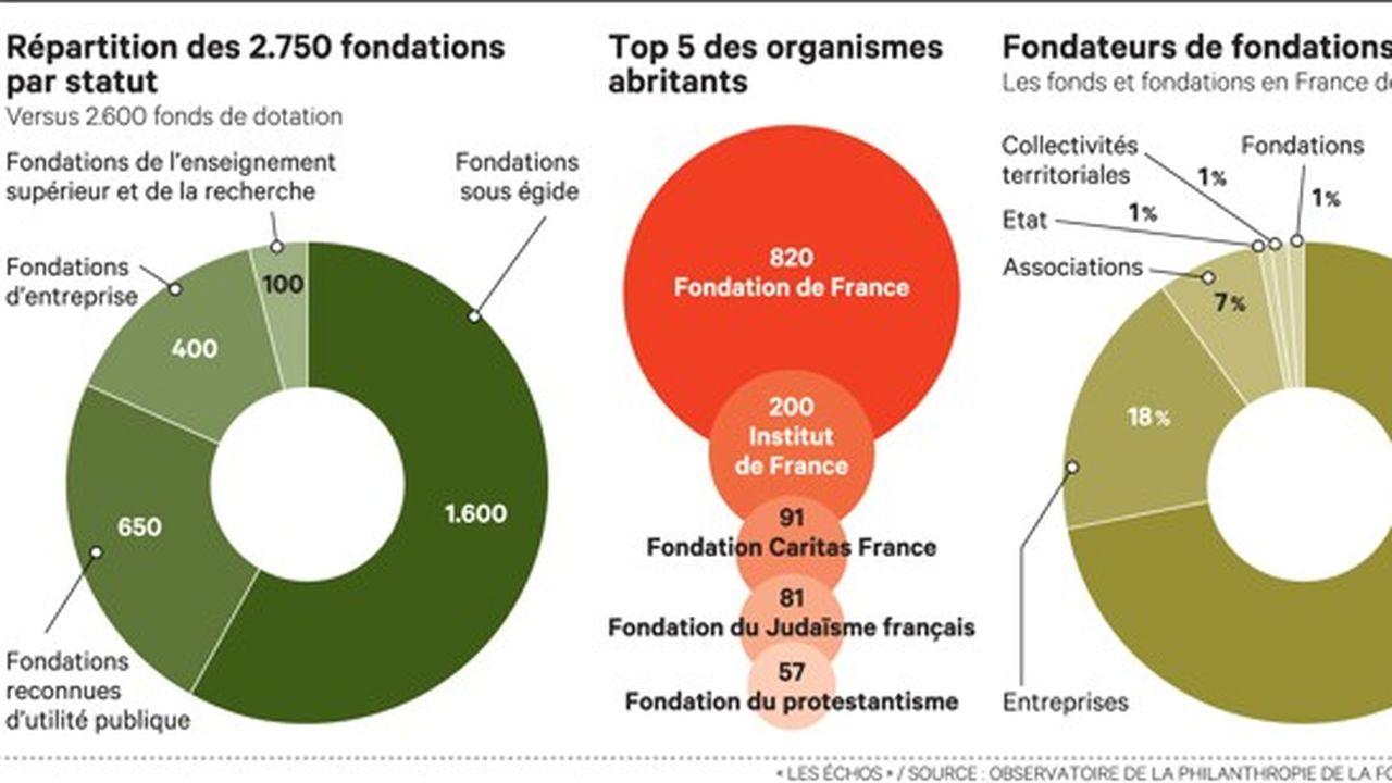 Du don à la philanthropie: le mode d'emploi pour des actions efficaces