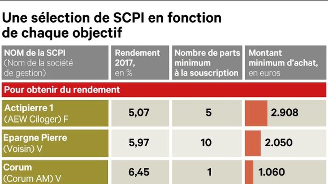 Immobilier: comment tirer le meilleur des SCPI?