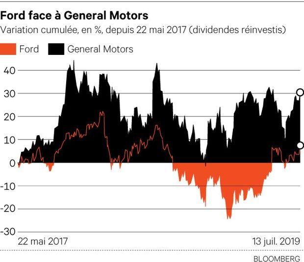 Volkswagen / Ford : Libre conduite