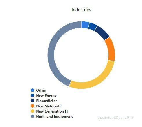 La répartition des secteurs d'activité sur le nouveau marché chinois