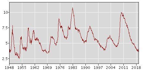 Taux de chômage aux Etats-Unis, en% de la population active