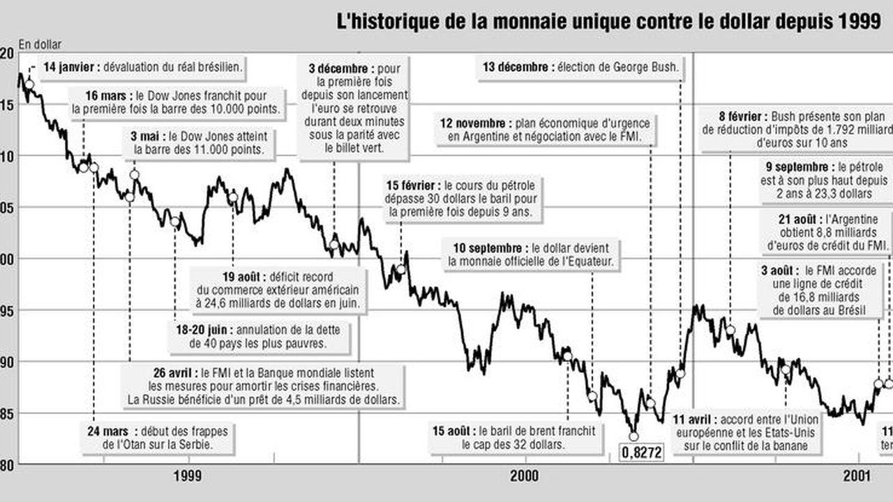 L Euro Franchit La Parite Avec Le Dollar Et Retrouve Son