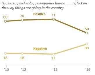Opinion des Américains sur les entreprises de technologie