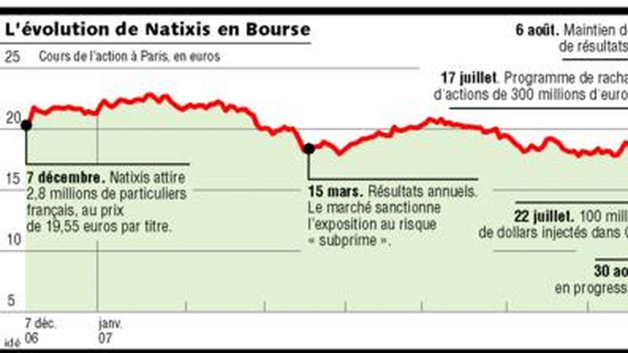 Natixis Un An Apres Le Placement De 4 2 Milliards D Euros