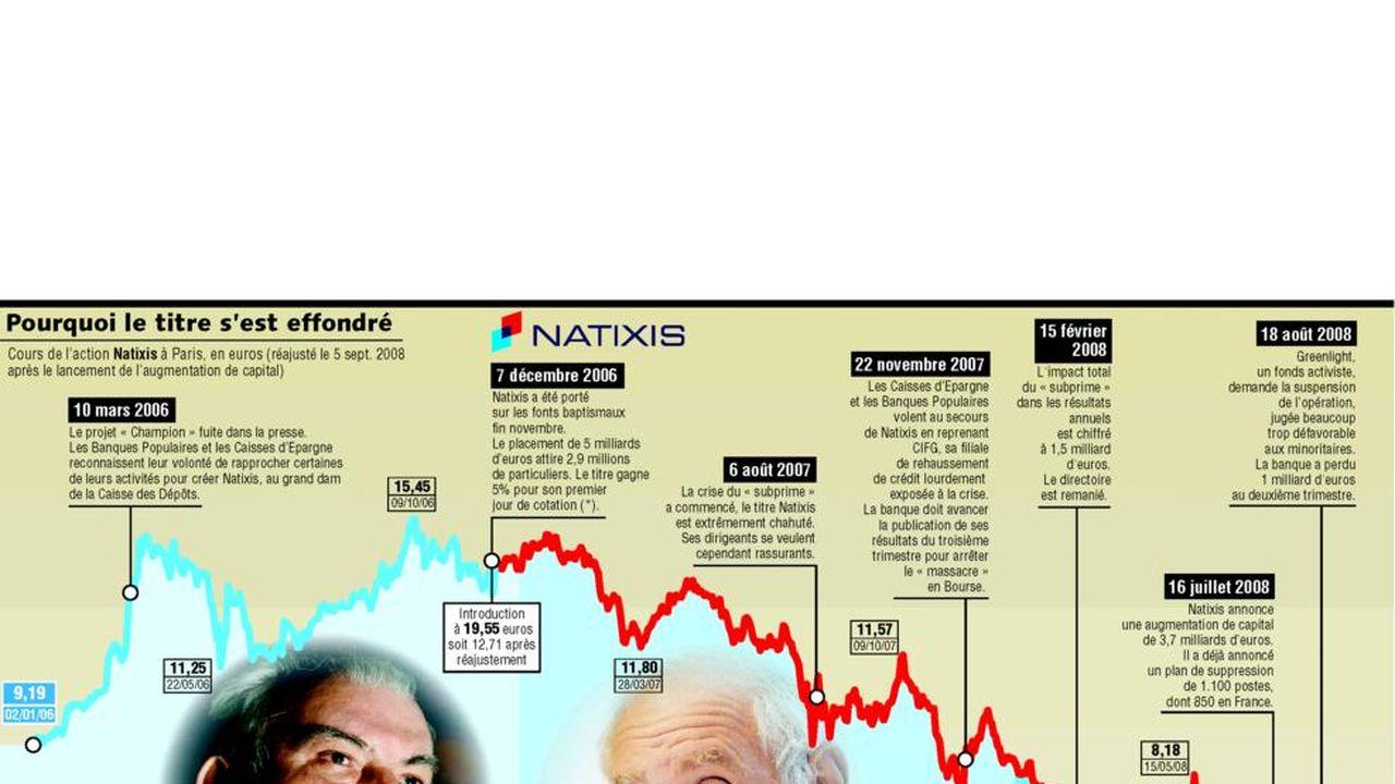 Natixis Chronique D Un Naufrage Boursier Les Echos