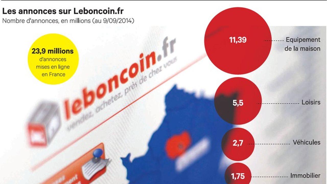 Leboncoin Fr La Prospérité Au Coin De La Rue Les Echos