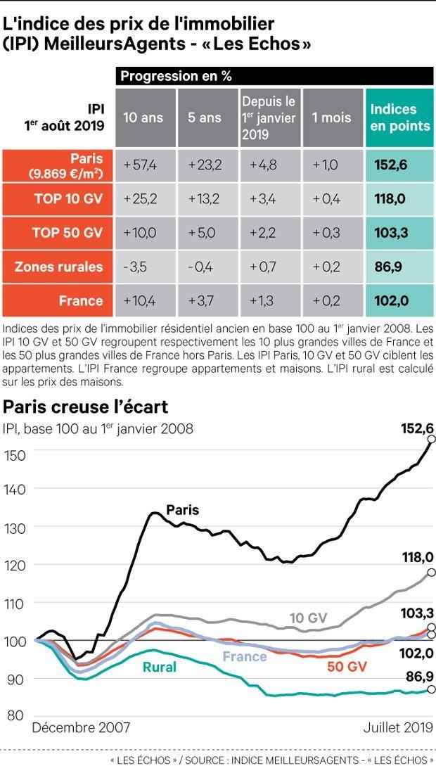 En juillet, la hausse des prix de l'immobilier se poursuit partout en France avec Paris qui caracole en tête