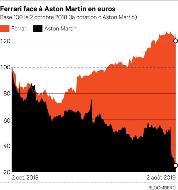 Ferrari / Aston Martin : Vivre et laisser conduire