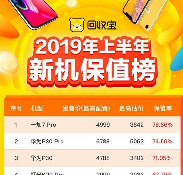 Les smartphones de Huawei restentdans le Top 3des smartphones les plus recherchés sur le marché de l'occasion en Chine