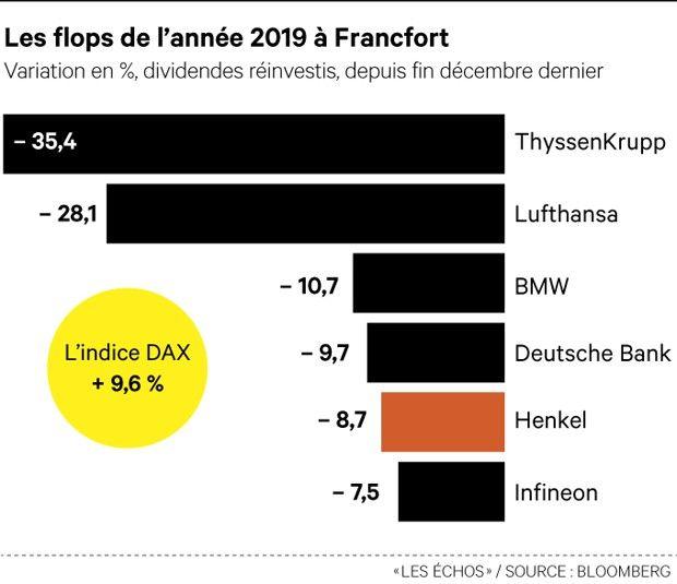 Henkel / DAX : Gare aux rides de fatigue