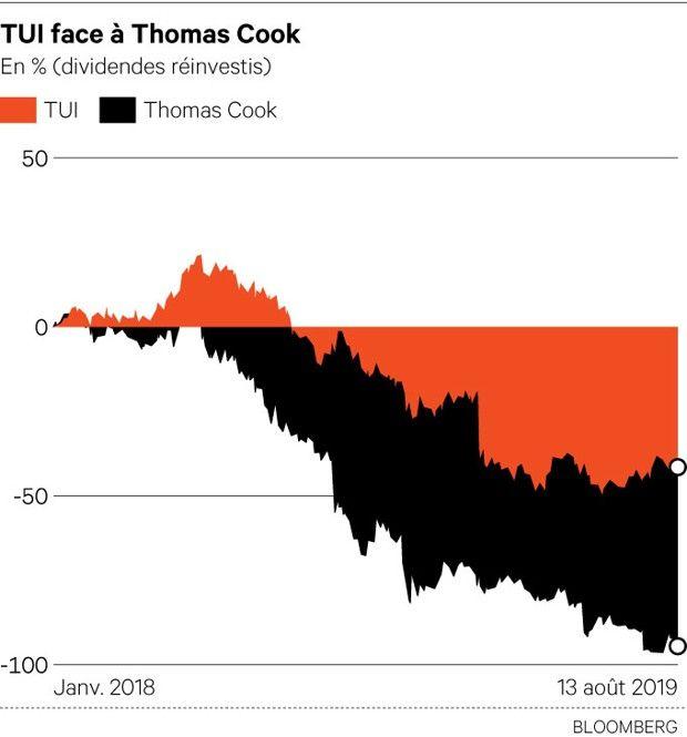 TUI / Tourisme : Une récollection croisière