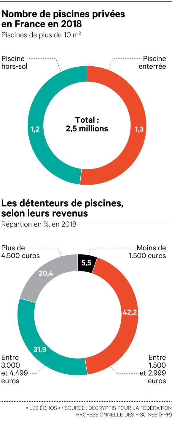 Piscine A Moins De 100 Euros piscines desjoyaux va dépasser son plus haut niveau
