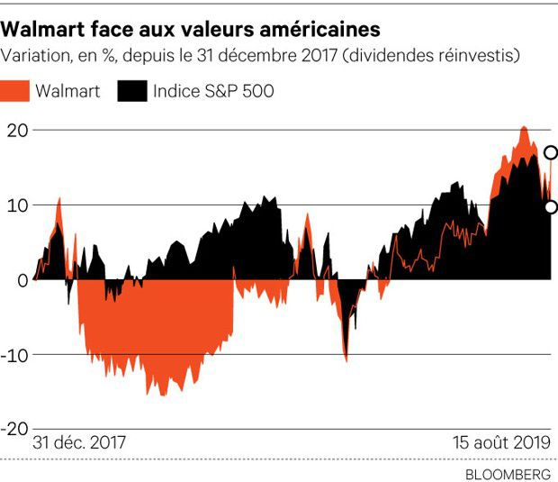 Walmart / Wall Street: Une défense bien d'attaque