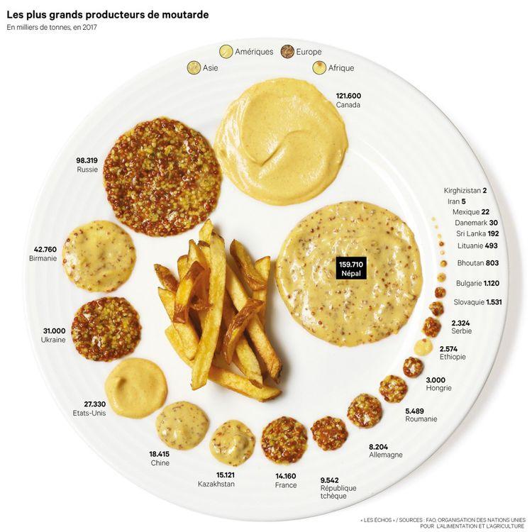 La moutarde : un grain peut en cacher un autre