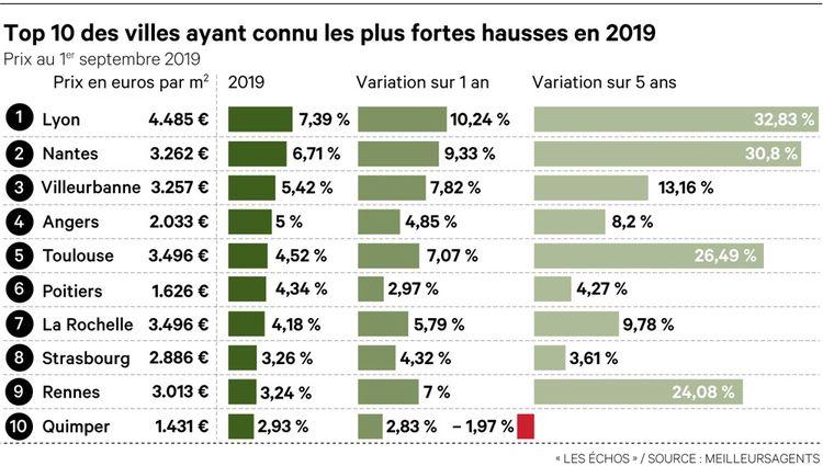 Prix immobiliers : le palmarès des plus fortes hausses