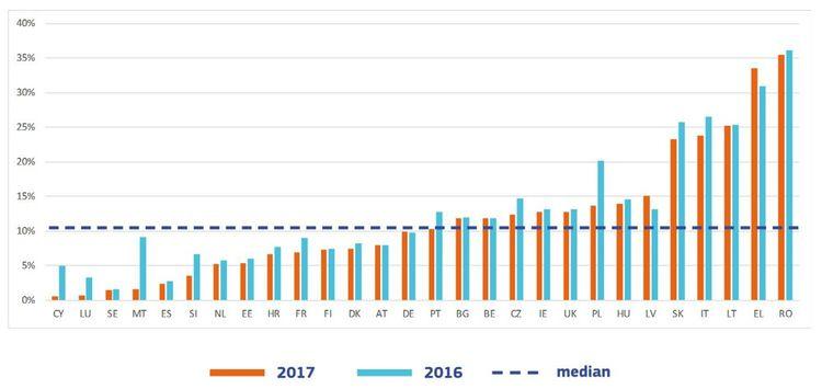 L' 'écart de TVA' pour la France se situe en dessous de la médiane européenne. (Source: Commission Européenne)
