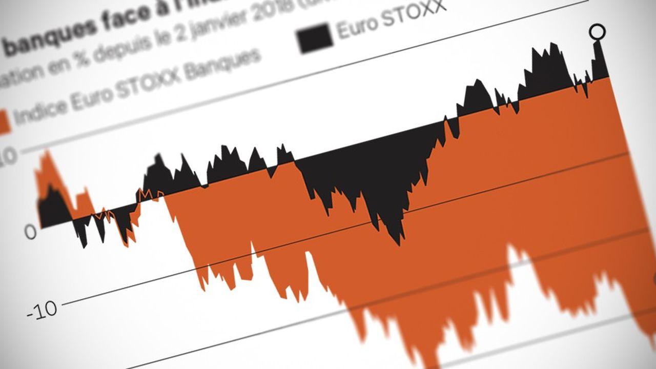 Double (Indice_EURO_STOXX_7_E_banks)