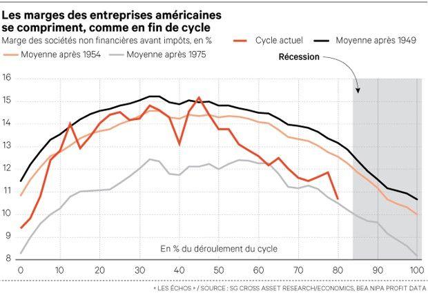 Etats-Unis / Cycle économique : Compression à froid