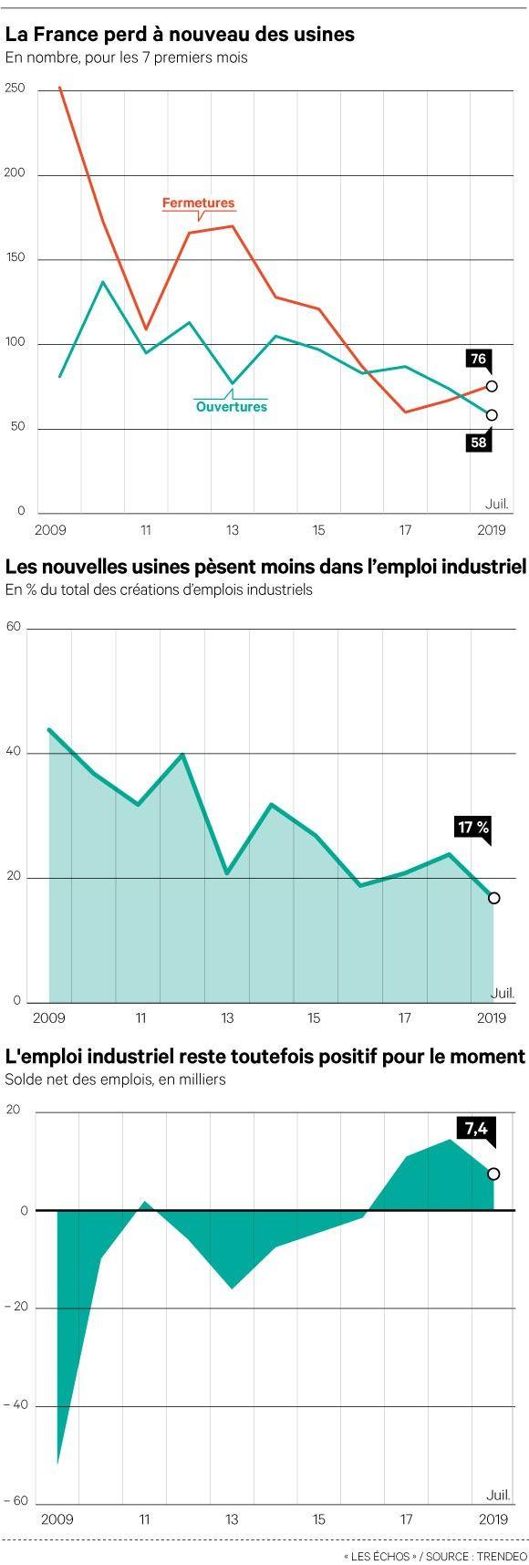 La France n'arrive plus à créer de nouvelles usines
