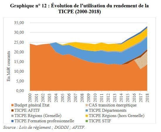 L'évolution du rendement de la taxe intérieure de consommation sur les produits énergétiques (TICPE)