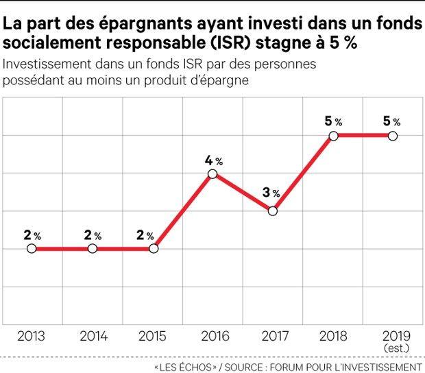 Epargne responsable : les Français conquis en théorie, pas en pratique